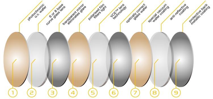 photochromic sunglasses  Spotters Shades UK - Australian-Made 100% Polarized Photochromic ...